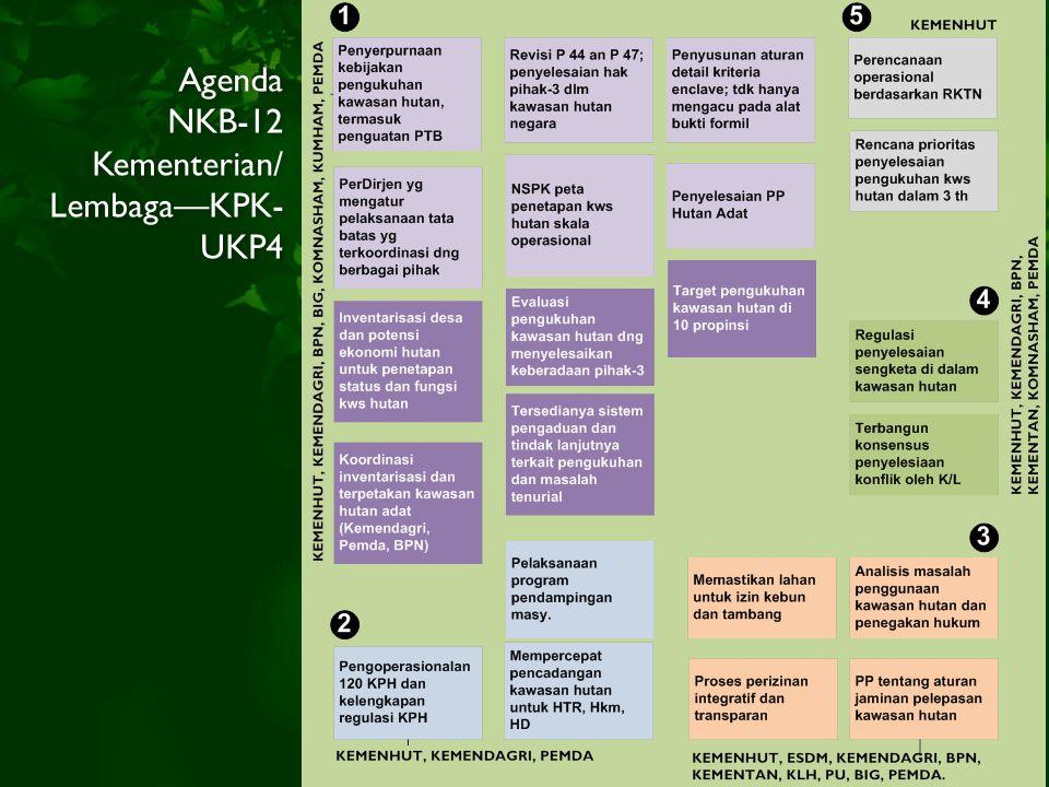 Agenda NKB-12 Kementerian/ Lembaga—KPK- UKP4