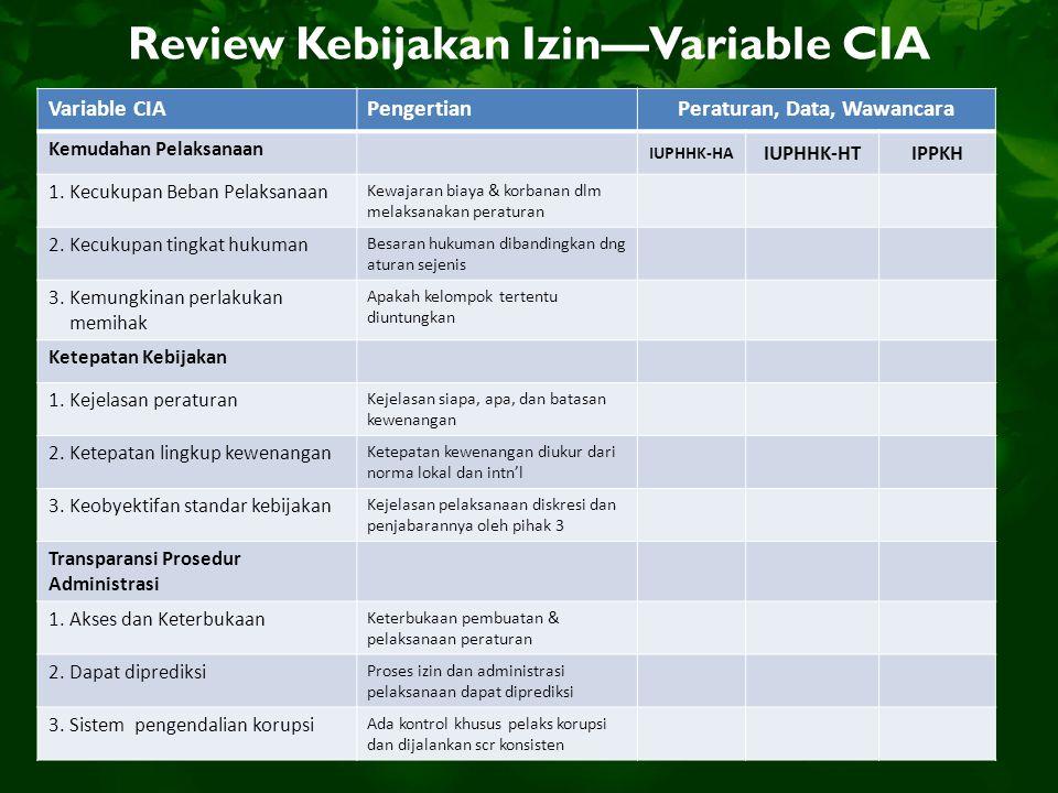 Review Kebijakan Izin—Variable CIA Variable CIAPengertianPeraturan, Data, Wawancara Kemudahan Pelaksanaan IUPHHK-HA IUPHHK-HTIPPKH 1.Kecukupan Beban P