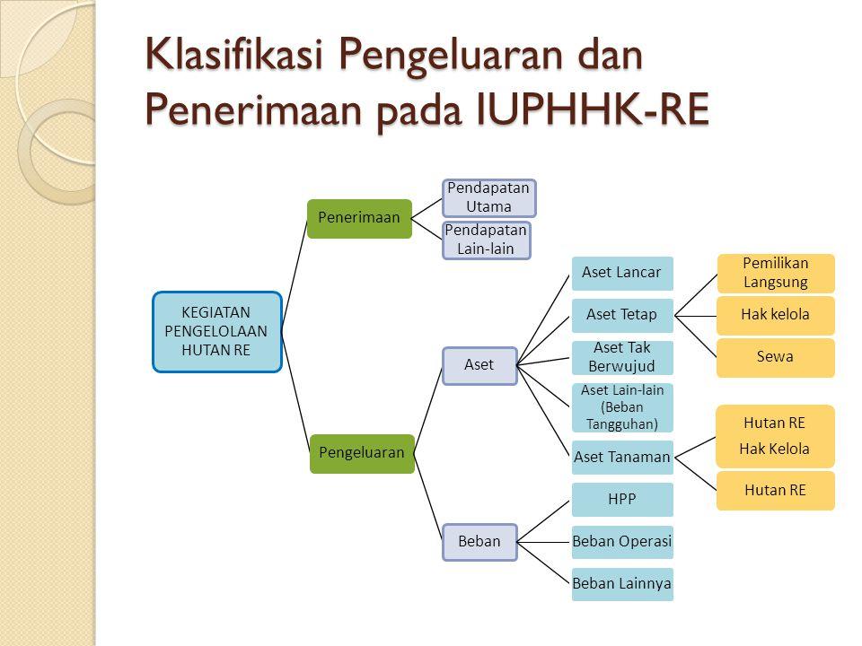 Klasifikasi Pengeluaran dan Penerimaan pada IUPHHK-RE KEGIATAN PENGELOLAAN HUTAN RE Penerimaan Pendapatan Utama Pendapatan Lain-lain PengeluaranAsetAs
