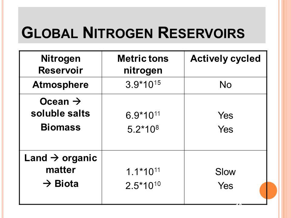 F ORMS OF N ITROGEN Urea  CO(NH 2 ) 2 Ammonia  NH 3 (gaseous) Ammonium  NH 4 Nitrate  NO 3 Nitrite  NO 2 Atmospheric Dinitrogen  N 2 Organic N R