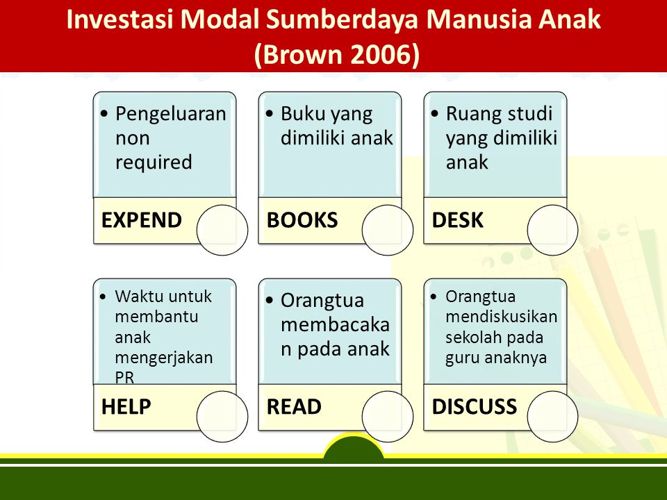 Investasi Modal Sumberdaya Manusia Anak (Brown 2006) Pengeluaran non required EXPEND Buku yang dimiliki anak BOOKS Ruang studi yang dimiliki anak DESK