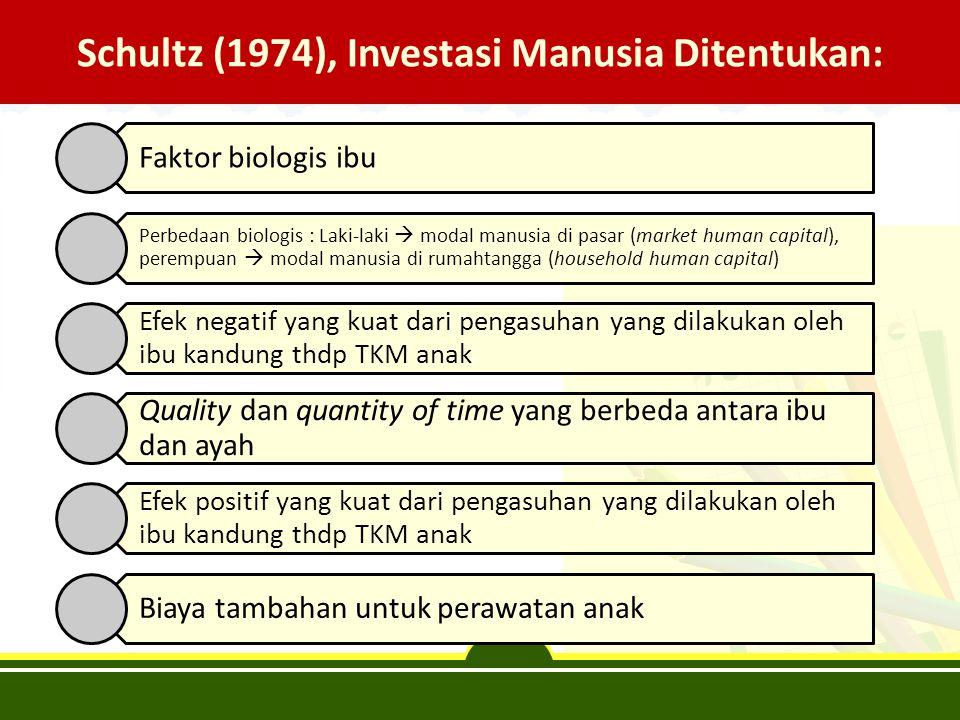 Schultz (1974), Investasi Manusia Ditentukan: Faktor biologis ibu Perbedaan biologis : Laki-laki  modal manusia di pasar (market human capital), pere