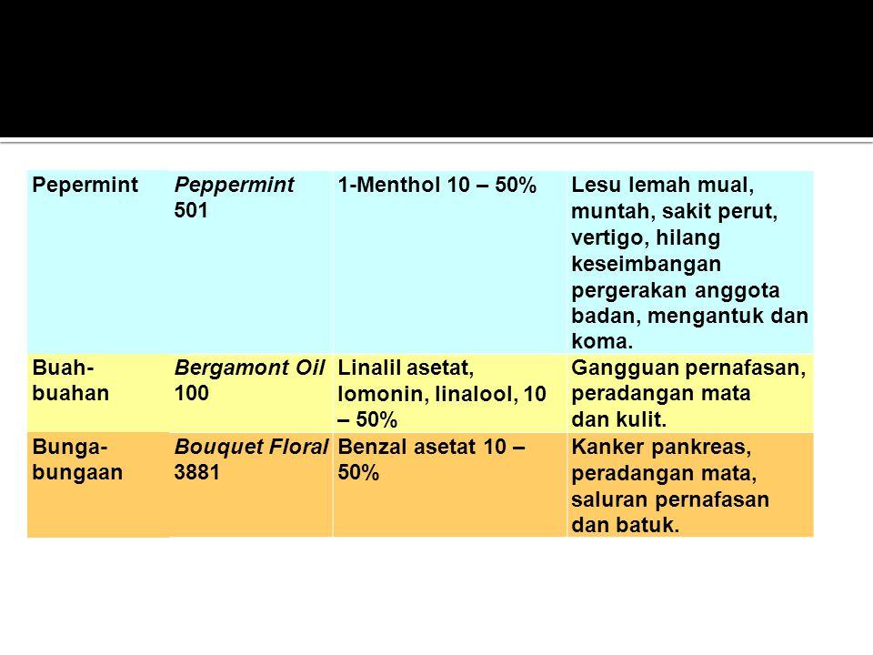 PepermintPeppermint 501 1-Menthol 10 – 50%Lesu lemah mual, muntah, sakit perut, vertigo, hilang keseimbangan pergerakan anggota badan, mengantuk dan k