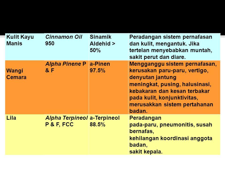 Kulit Kayu Manis Cinnamon Oil 950 Sinamik Aldehid > 50% Peradangan sistem pernafasan dan kulit, mengantuk. Jika tertelan menyebabkan muntah, sakit per