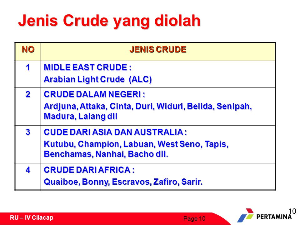 Page 10 RU – IV Cilacap Jenis Crude yang diolah NO JENIS CRUDE 1 MIDLE EAST CRUDE : Arabian Light Crude (ALC) 2 CRUDE DALAM NEGERI : Ardjuna, Attaka, Cinta, Duri, Widuri, Belida, Senipah, Madura, Lalang dll 3 CUDE DARI ASIA DAN AUSTRALIA : Kutubu, Champion, Labuan, West Seno, Tapis, Benchamas, Nanhai, Bacho dll.