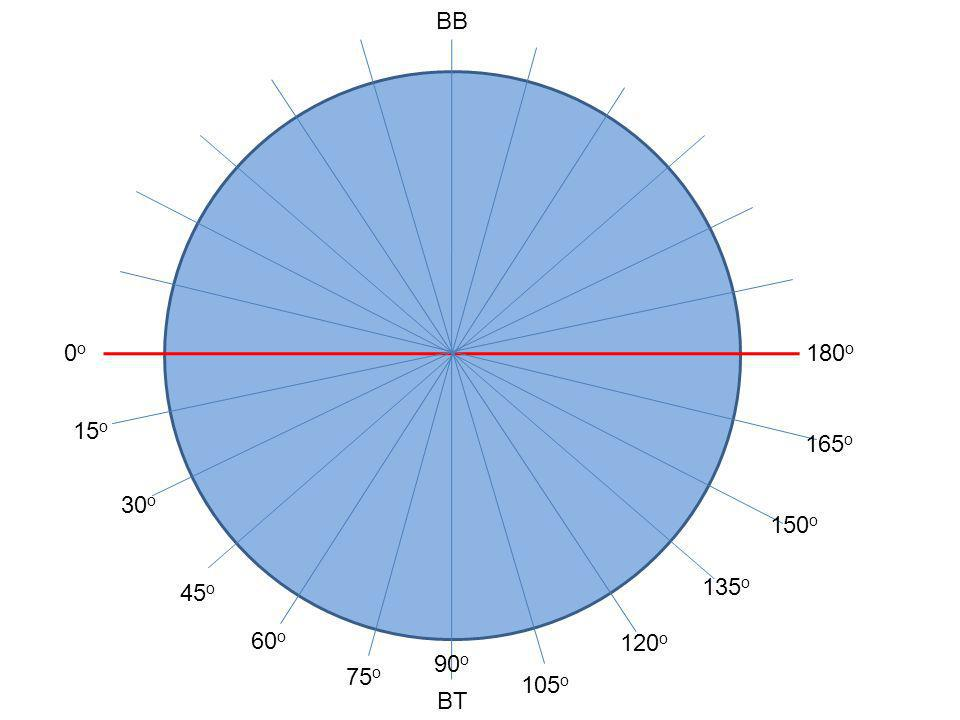 180 o 0o0o BT BB 165 o 150 o 135 o 120 o 105 o 90 o 75 o 60 o 45 o 30 o 15 o
