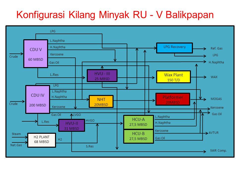 Konfigurasi Kilang Minyak RU - V Balikpapan CDU V 60 MBSD Crude CDU IV 200 MBSD Crude LPG Recovery Wax Plant 150 T/D Platformer 20MBSD HVU - III 25 MB