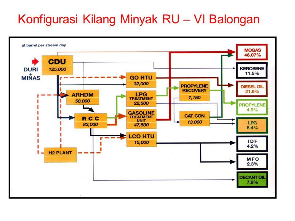 Konfigurasi Kilang Minyak RU – VII Kasim