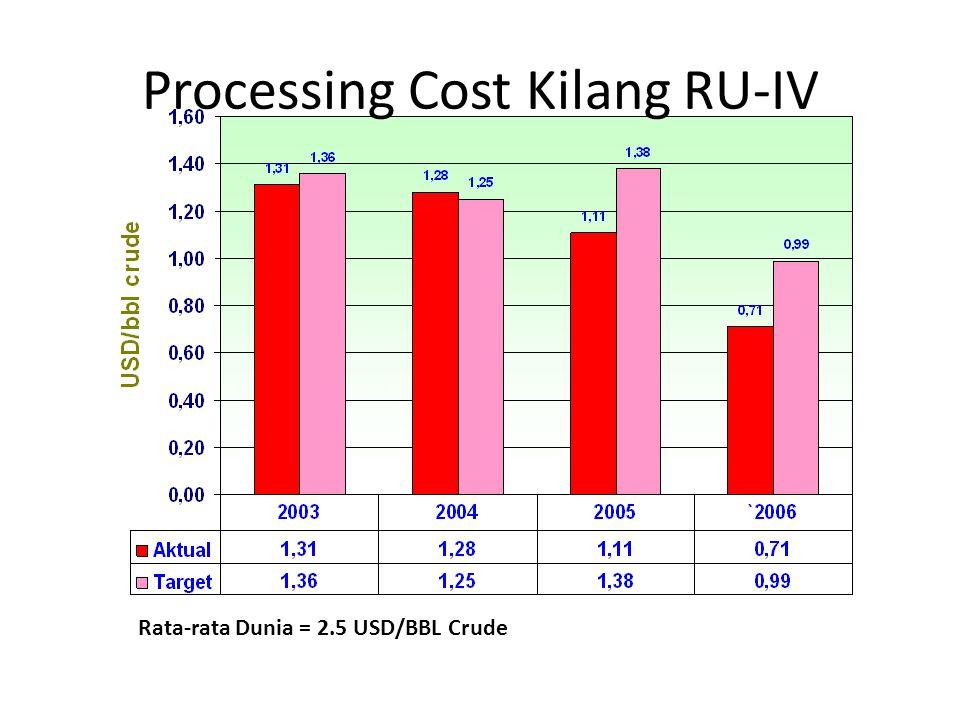 Processing Cost Kilang RU-IV Rata-rata Dunia = 2.5 USD/BBL Crude