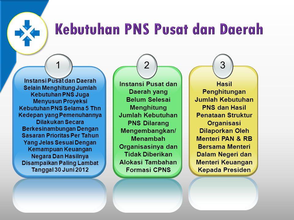 1 Instansi Pusat dan Daerah Selain Menghitung Jumlah Kebutuhan PNS Juga Menyusun Proyeksi Kebutuhan PNS Selama 5 Thn Kedepan yang Pemenuhannya Dilakuk