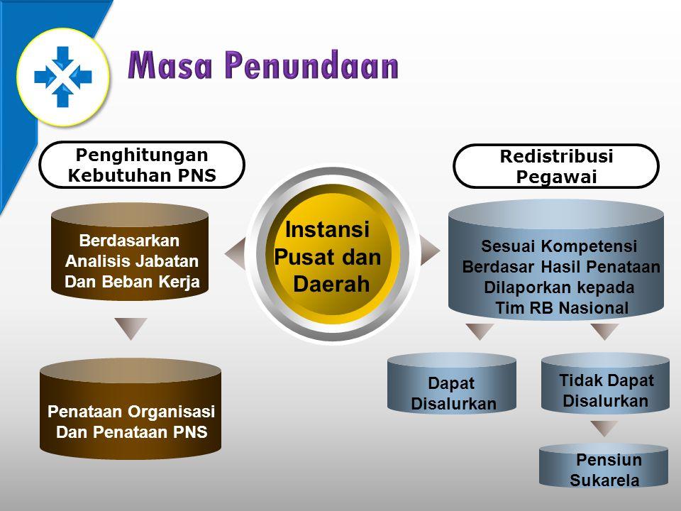 Instansi Pusat dan Daerah Penghitungan Kebutuhan PNS Berdasarkan Analisis Jabatan Dan Beban Kerja Penataan Organisasi Dan Penataan PNS Sesuai Kompeten