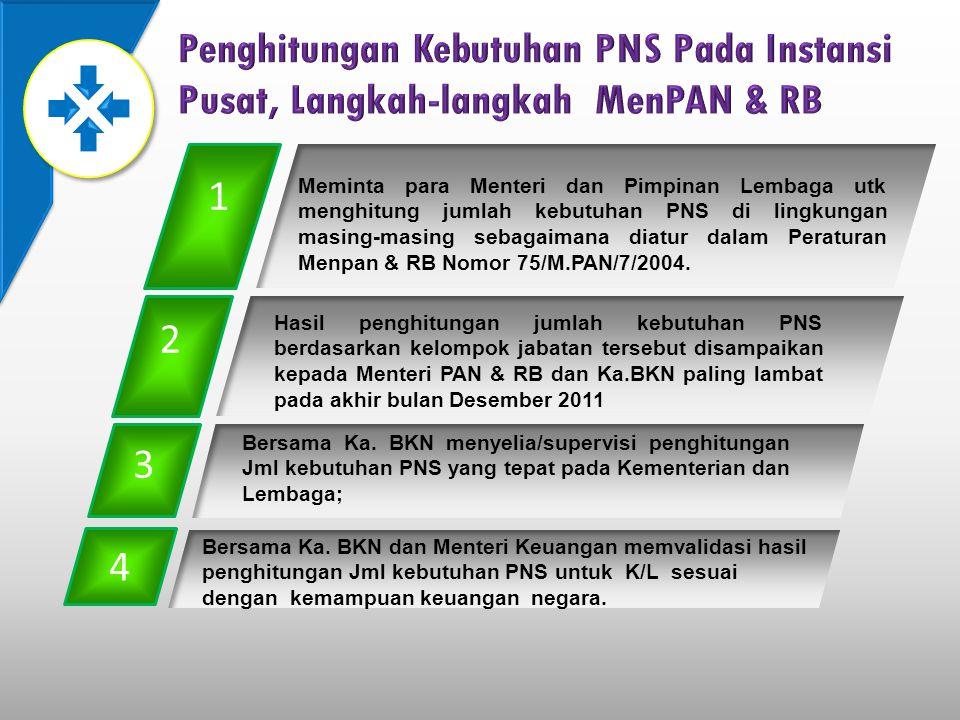 1 Meminta para Menteri dan Pimpinan Lembaga utk menghitung jumlah kebutuhan PNS di lingkungan masing-masing sebagaimana diatur dalam Peraturan Menpan