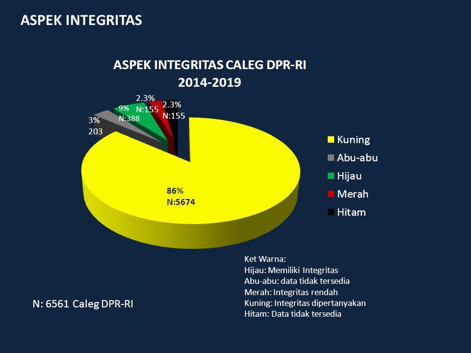 ASPEK INTEGRITAS Ket Warna: Hijau: Memiliki Integritas Abu-abu: data tidak tersedia Merah: Integritas rendah Kuning: Integritas dipertanyakan Hitam: Data tidak tersedia N: 6561 Caleg DPR-RI