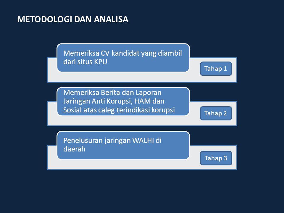 Memeriksa CV kandidat yang diambil dari situs KPU Memeriksa Berita dan Laporan Jaringan Anti Korupsi, HAM dan Sosial atas caleg terindikasi korupsi Penelusuran jaringan WALHI di daerah Tahap 1 Tahap 2 Tahap 3 METODOLOGI DAN ANALISA
