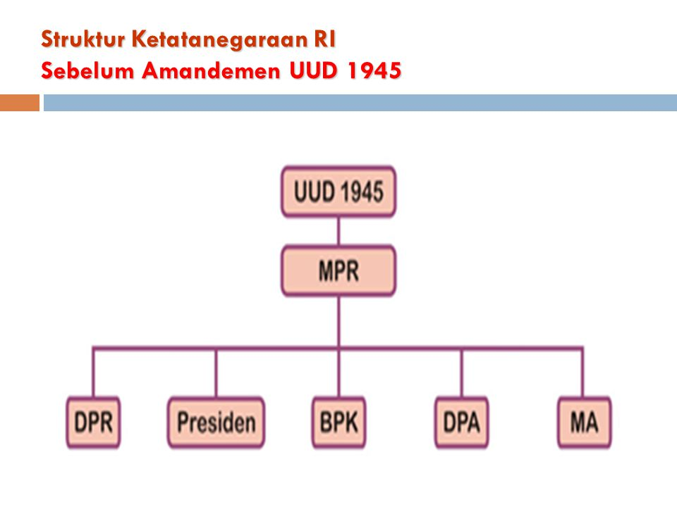 Struktur Ketatanegaraan RI Sebelum Amandemen UUD 1945