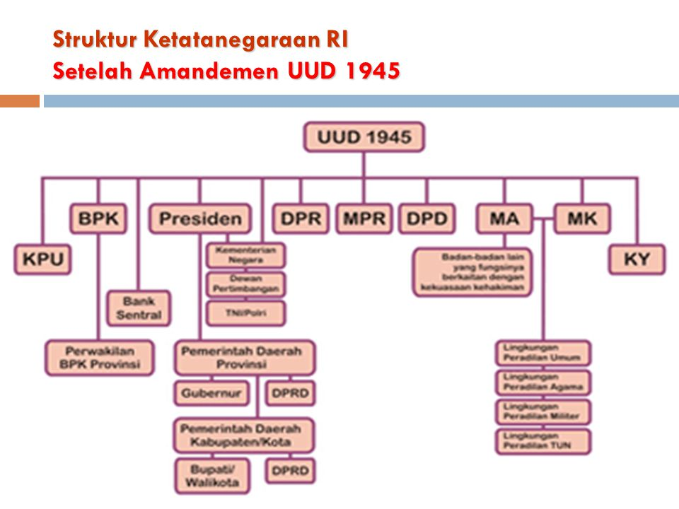 Struktur Ketatanegaraan RI Setelah Amandemen UUD 1945