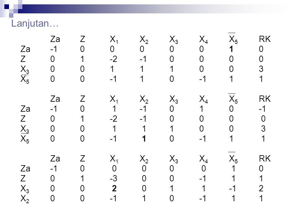 Lanjutan… ZaZX 1 X 2 X 3 X 4 X 5 RK Za-10000010 Z01-2-10000 X 3 00111003 X 5 00-110-111 ZaZX 1 X 2 X 3 X 4 X 5 RK Za-10 1-1010-1 Z01-2-1000 0 X 3 00 1