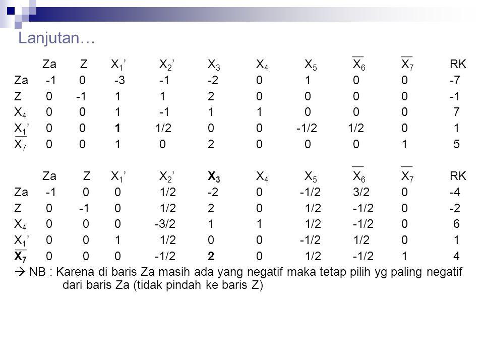 Lanjutan… Za ZX 1 'X 2 'X 3 X 4 X 5 X 6 X 7 RK Za -1 0 -3-1-20100 -7 Z 0 -1 1120000-1 X 4 0 0 1-111000 7 X 1 ' 0 0 1 1/200 -1/2 1/20 1 X 7 0 0 1020001