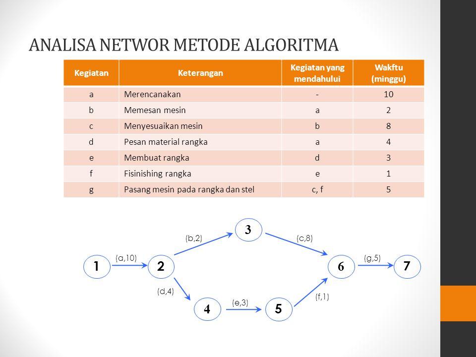 Istilah Dlm Analisa Network a)Earlies Start Time (ES) waktu tercepat untuk bisa MEMULAI kegiatan dgn waktu normal, tanpa mengganggu kegiatan yang lain