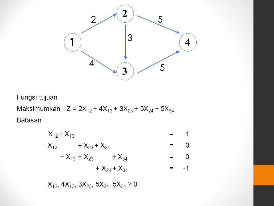ANALISA NETWORK METODE LINEAR PROGRAMMING Formulasi Maksimumkan Z = Batasan 1. 2. 3. jalur terpanjang flow /aliran pekerjaan