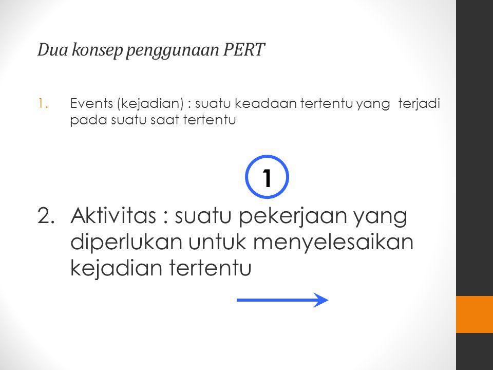 Dua konsep penggunaan PERT 1.Events (kejadian) : suatu keadaan tertentu yang terjadi pada suatu saat tertentu 2.Aktivitas : suatu pekerjaan yang diperlukan untuk menyelesaikan kejadian tertentu 1