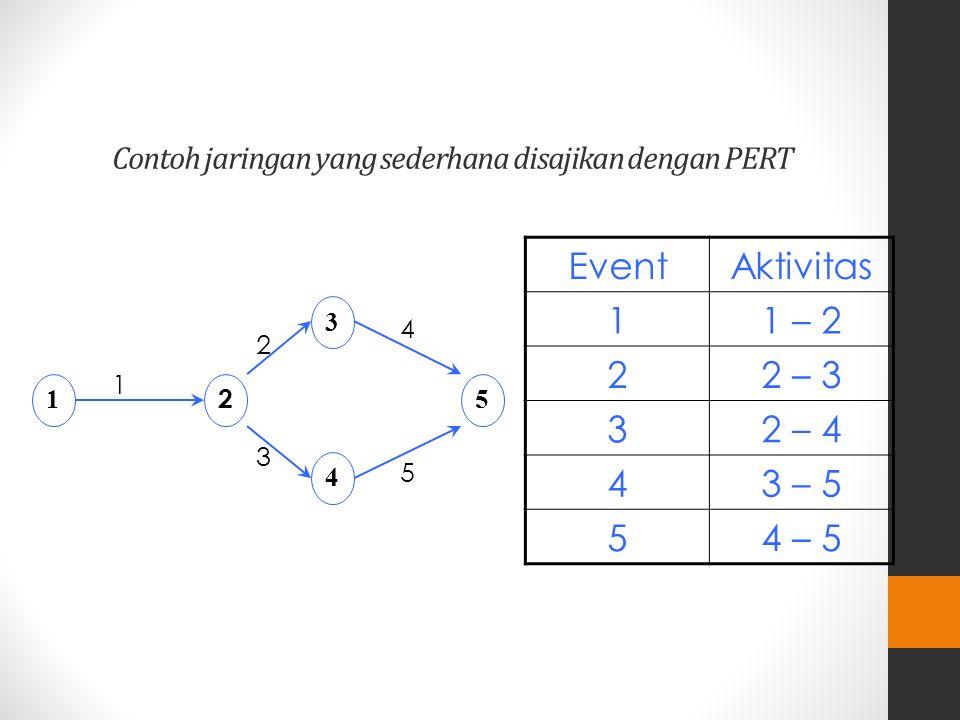 Dua konsep penggunaan PERT 1.Events (kejadian) : suatu keadaan tertentu yang terjadi pada suatu saat tertentu 2.Aktivitas : suatu pekerjaan yang diper