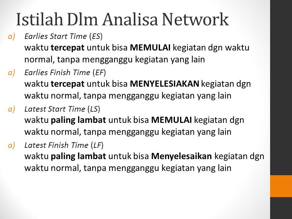 Istilah Dlm Analisa Network a)Earlies Start Time (ES) waktu tercepat untuk bisa MEMULAI kegiatan dgn waktu normal, tanpa mengganggu kegiatan yang lain a)Earlies Finish Time (EF) waktu tercepat untuk bisa MENYELESIAKAN kegiatan dgn waktu normal, tanpa mengganggu kegiatan yang lain a)Latest Start Time (LS) waktu paling lambat untuk bisa MEMULAI kegiatan dgn waktu normal, tanpa mengganggu kegiatan yang lain a)Latest Finish Time (LF) waktu paling lambat untuk bisa Menyelesaikan kegiatan dgn waktu normal, tanpa mengganggu kegiatan yang lain