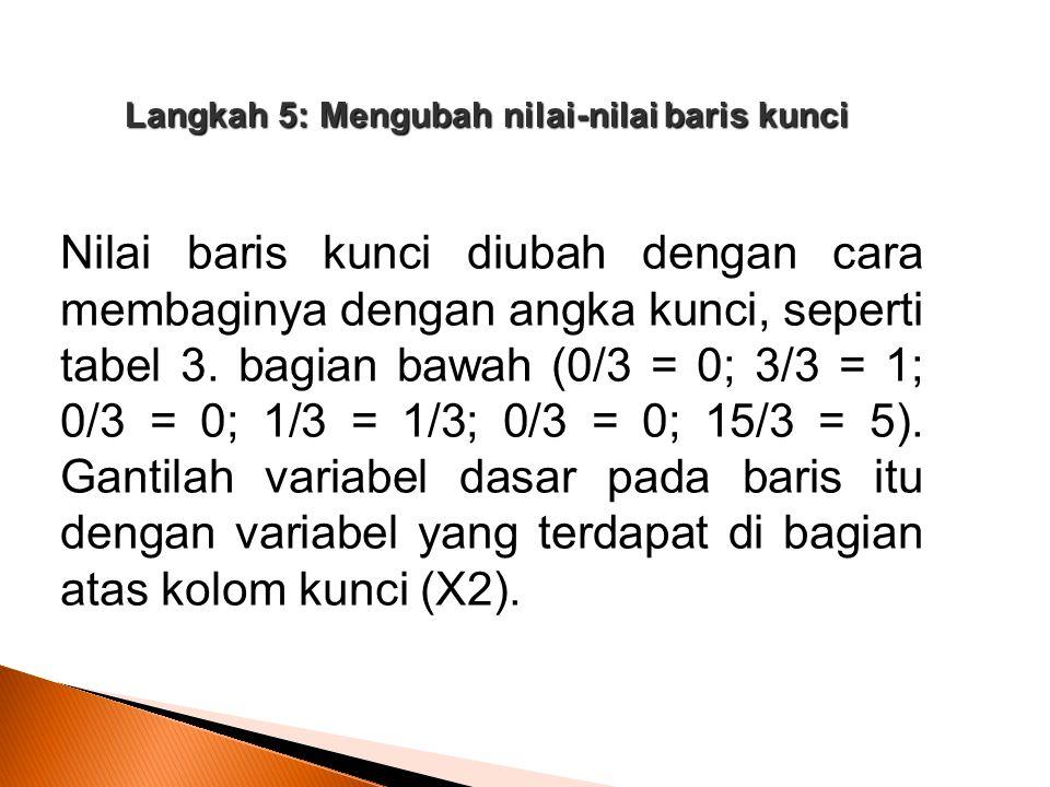 Langkah 5: Mengubah nilai-nilai baris kunci Nilai baris kunci diubah dengan cara membaginya dengan angka kunci, seperti tabel 3. bagian bawah (0/3 = 0