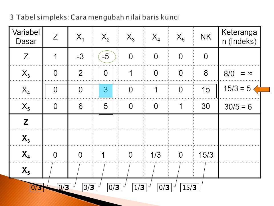 Variabel Dasar ZX1X1 X2X2 X3X3 X4X4 X5X5 NK Keteranga n (Indeks) Z1-3-50000 X3X3 0201008 X4X4 00301015 X5X5 06500130 Z X3X3 X4X4 X5X5 0/3 3/30/31/30/3