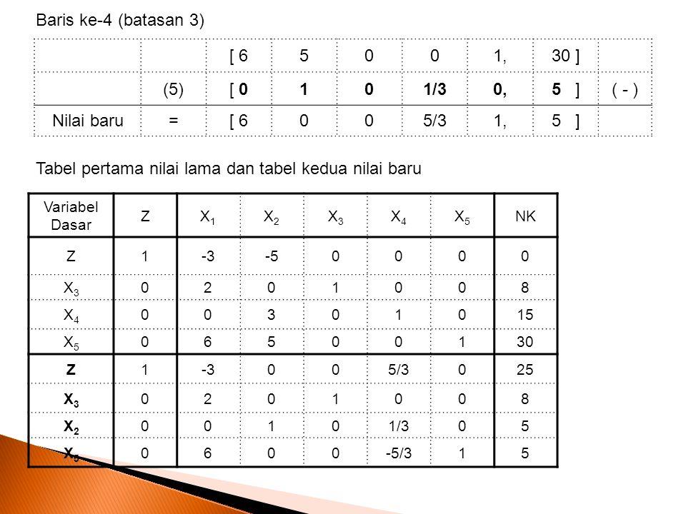 Baris ke-4 (batasan 3) [ 65001,30 ] (5)[ 0101/30,5 ]( - ) Nilai baru=[ 6005/31,5 ] Variabel Dasar ZX1X1 X2X2 X3X3 X4X4 X5X5 NK Z1-3-50000 X3X3 0201008