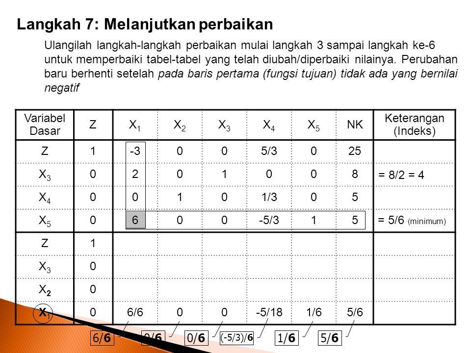 Variabel Dasar ZX1X1 X2X2 X3X3 X4X4 X5X5 NK Keterangan (Indeks) Z1-3005/3025 X3X3 0201008 X4X4 00101/305 X5X5 0600-5/315 Z1 X3X3 0 X2X2 0 X1X1 06/600-5/181/65/6 Langkah 7: Melanjutkan perbaikan Ulangilah langkah-langkah perbaikan mulai langkah 3 sampai langkah ke-6 untuk memperbaiki tabel-tabel yang telah diubah/diperbaiki nilainya.