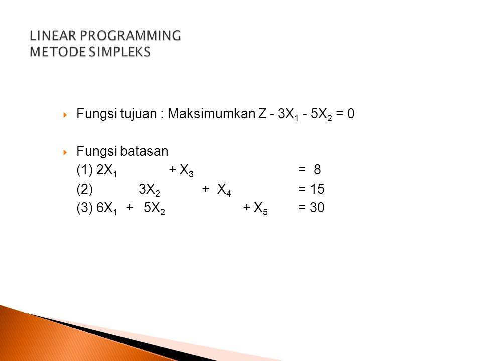  Fungsi tujuan : Maksimumkan Z - 3X 1 - 5X 2 = 0  Fungsi batasan (1) 2X 1 + X 3 = 8 (2) 3X 2 + X 4 = 15 (3) 6X 1 + 5X 2 + X 5 = 30