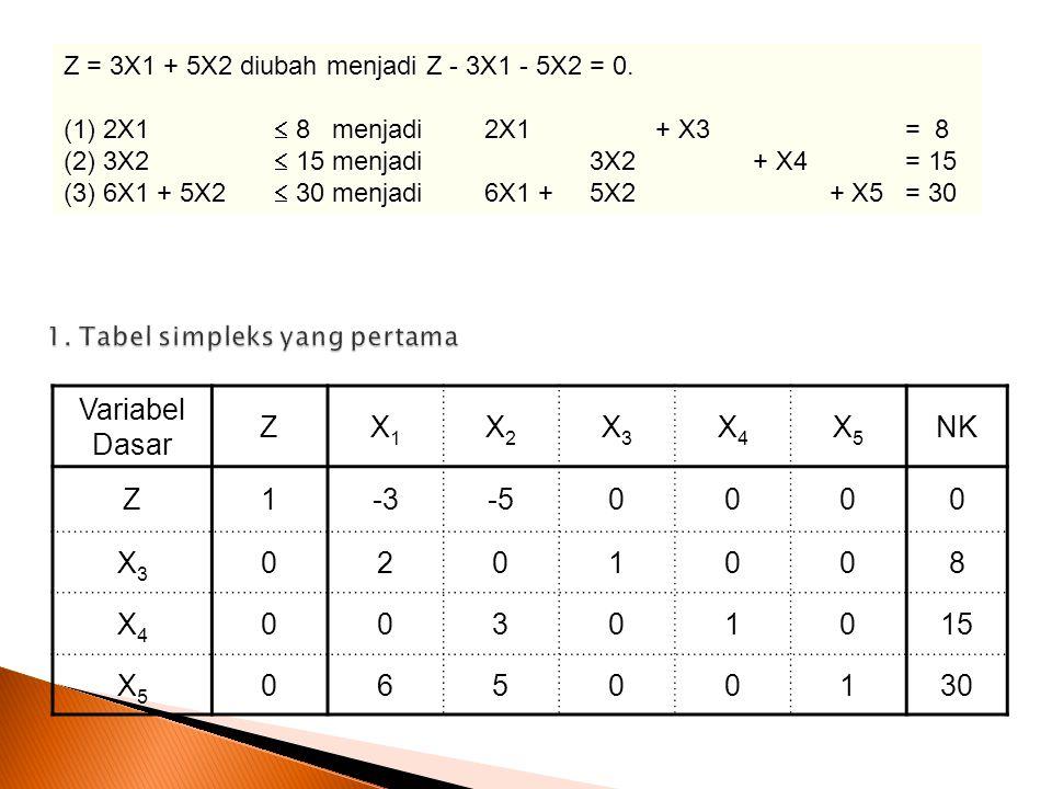 Variabel Dasar ZX1X1 X2X2 X3X3 X4X4 X5X5 NK Z1-3-50000 X3X3 0201008 X4X4 00301015 X5X5 06500130 Z = 3X1 + 5X2 diubah menjadi Z - 3X1 - 5X2 = 0.