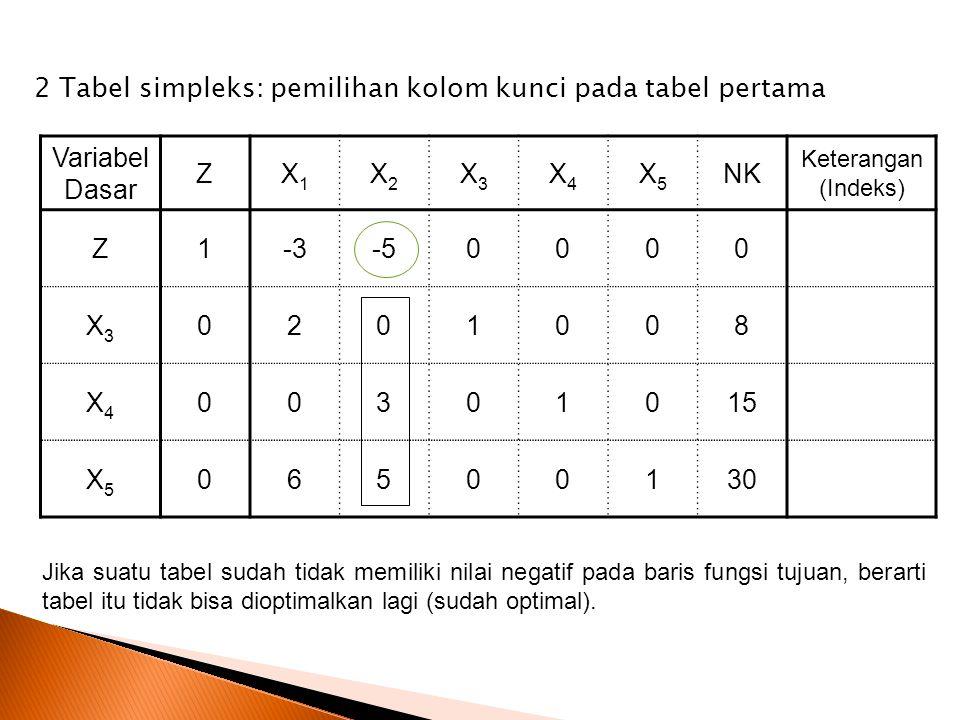 Variabel Dasar ZX1X1 X2X2 X3X3 X4X4 X5X5 NK Keterangan (Indeks) Z1-3-50000 X3X3 0201008 X4X4 00301015 X5X5 06500130 2 Tabel simpleks: pemilihan kolom kunci pada tabel pertama Jika suatu tabel sudah tidak memiliki nilai negatif pada baris fungsi tujuan, berarti tabel itu tidak bisa dioptimalkan lagi (sudah optimal).