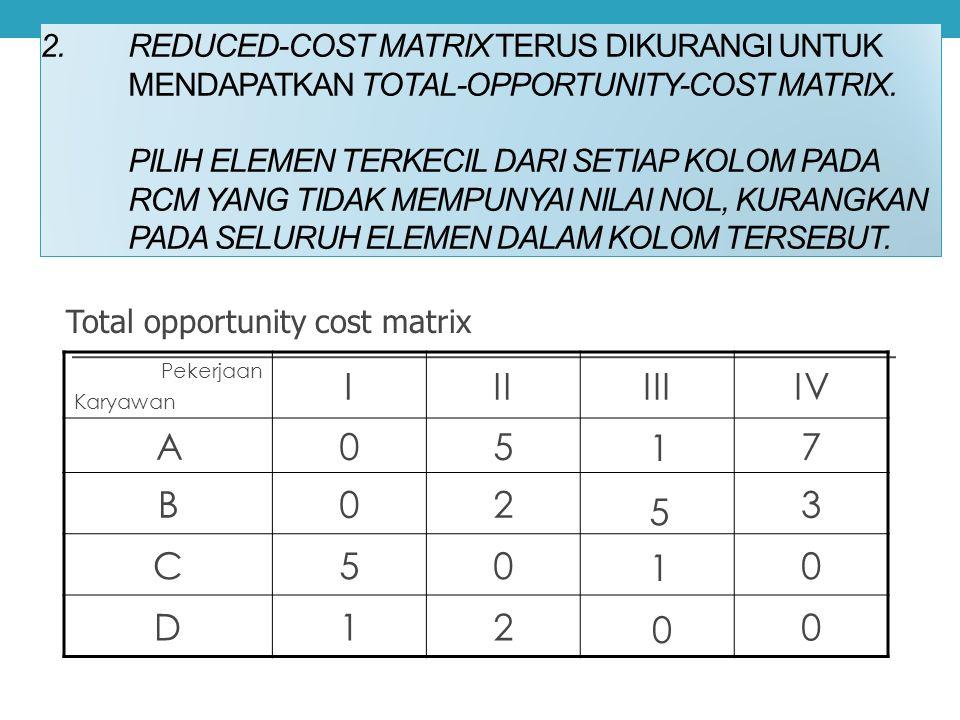 LANGKAH-LANGKAH METODE HUNGARIAN 1.Mengubah Matriks biaya menjadi matriks opportunity cost. Caranya: pilih elemen terkecil dari setiap baris, kurangka