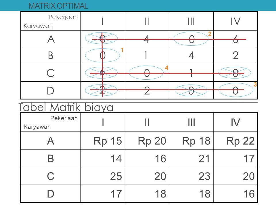 REVISED MATRIX DAN TEST OF OPTIMALITY 0021D 0105C 3520B 7150A IVIIIIII Pekerjaan Karyawan 046 142 6 2 Karena jumlah garis = jumlah baris atau kolom ma