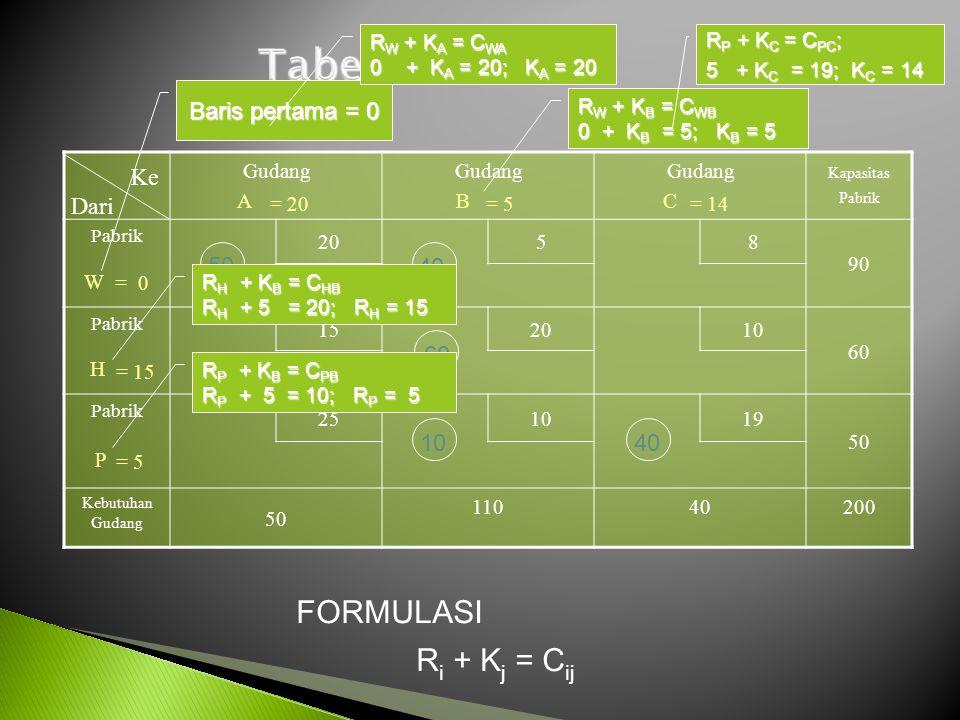 Gudang A Gudang B Gudang C Kapasitas Pabrik Pabrik 20 58 90 W Pabrik 152010 60 H Pabrik 251019 50 P Kebutuhan Gudang 50 11040200 Ke Dari 50 40 60 1040 = 0 = 15 = 5 = 20= 5= 14 R i + K j = C ij FORMULASI Baris pertama = 0 R W + K A = C WA 0 + K A = 20; K A = 20 R W + K B = C WB 0 + K B = 5; K B = 5 R H + K B = C HB R H + 5 = 20; R H = 15 R P + K B = C PB R P + 5 = 10; R P = 5 R P + K C = C PC ; 5 + K C = 19; K C = 14