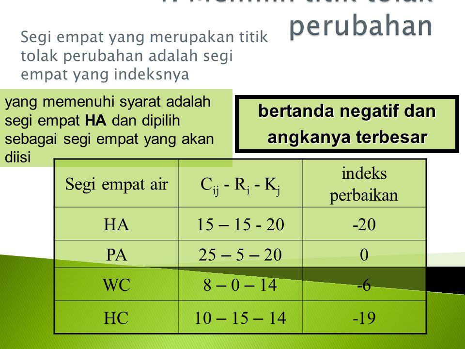 Segi empat yang merupakan titik tolak perubahan adalah segi empat yang indeksnya bertanda negatif dan angkanya terbesar yang memenuhi syarat adalah segi empat HA dan dipilih sebagai segi empat yang akan diisi Segi empat airC ij - R i - K j indeks perbaikan HA 15 – 15 - 20 -20 PA 25 – 5 – 20 0 WC 8 – 0 – 14 -6 HC 10 – 15 – 14 -19