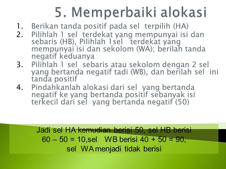 1.Berikan tanda positif pada sel terpilih (HA) 2.Pilihlah 1 sel terdekat yang mempunyai isi dan sebaris (HB), Pilihlah 1sel terdekat yang mempunyai isi dan sekolom (WA); berilah tanda negatif keduanya 3.Pilihlah 1 sel sebaris atau sekolom dengan 2 sel yang bertanda negatif tadi (WB), dan berilah sel ini tanda positif 4.Pindahkanlah alokasi dari sel yang bertanda negatif ke yang bertanda positif sebanyak isi terkecil dari sel yang bertanda negatif (50) Jadi sel HA kemudian berisi 50, sel HB berisi 60 – 50 = 10,sel WB berisi 40 + 50 = 90, sel WA menjadi tidak berisi