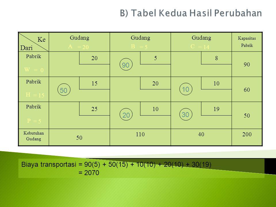 Gudang A Gudang B Gudang C Kapasitas Pabrik Pabrik 20 58 90 W Pabrik 152010 60 H Pabrik 251019 50 P Kebutuhan Gudang 50 11040200 Ke Dari 90 50 10 = 0 = 15 = 5 = 20= 5= 14 20 30 Biaya transportasi = 90(5) + 50(15) + 10(10) + 20(10) + 30(19) = 2070
