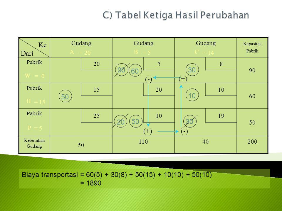 Gudang A Gudang B Gudang C Kapasitas Pabrik Pabrik 20 58 90 W Pabrik 152010 60 H Pabrik 251019 50 P Kebutuhan Gudang 50 11040200 Ke Dari (-)(+) (-) 60 50 90 10 20 30 = 0 = 15 = 5 = 20= 5= 14 5030 Biaya transportasi = 60(5) + 30(8) + 50(15) + 10(10) + 50(10) = 1890