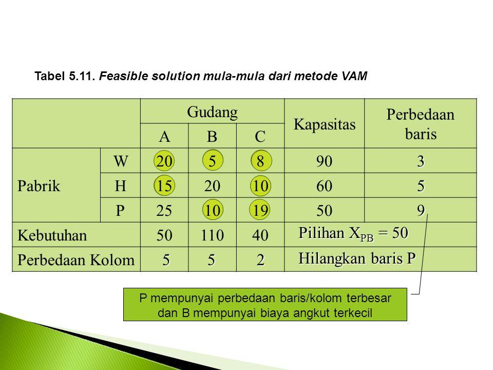 Gudang Kapasitas Perbedaan baris ABC Pabrik W205890 H15201060 P25101950 Kebutuhan5011040 Perbedaan Kolom Tabel 5.11.