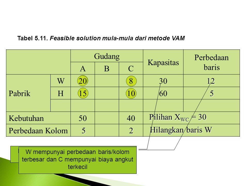 Gudang Kapasitas Perbedaan baris ABC Pabrik W20830 H151060 Kebutuhan5040 Perbedaan Kolom Tabel 5.11.
