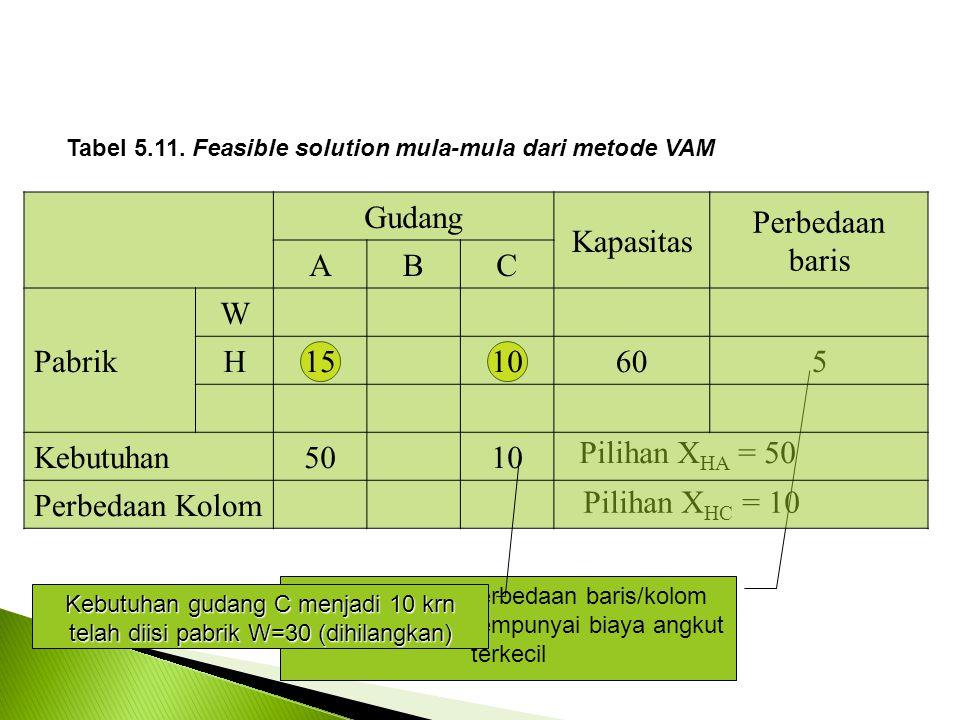 Tabel 5.11.