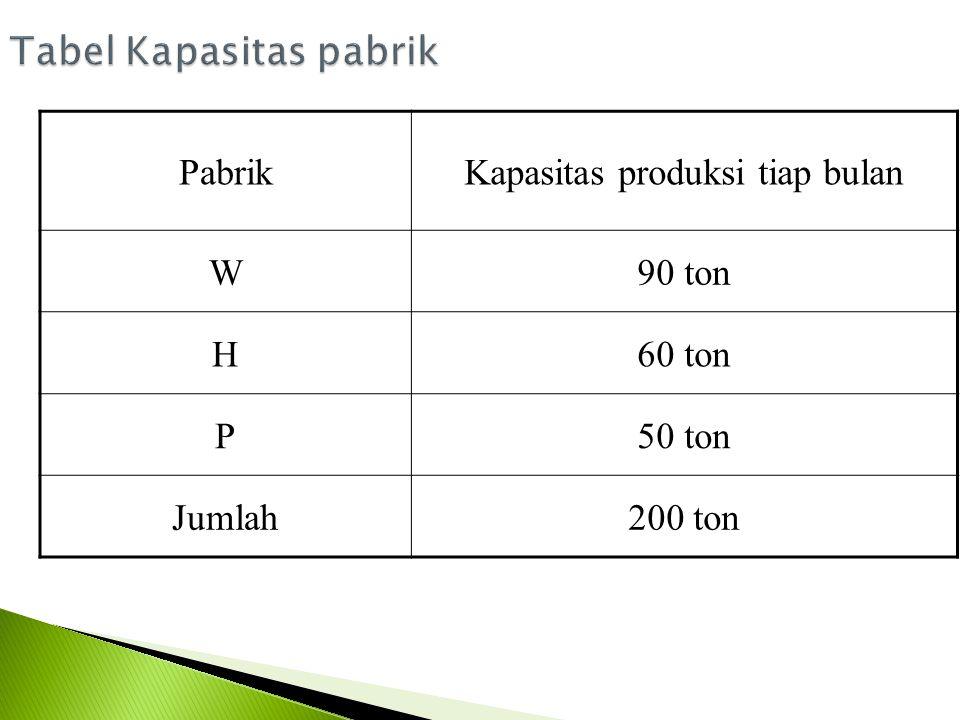 PabrikKapasitas produksi tiap bulan W90 ton H60 ton P50 ton Jumlah200 ton