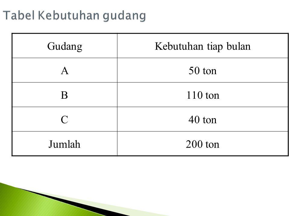 Dari Biaya tiap ton (dalam ribuan Rp) Ke gudang AKe gudang BKe gudang C Pabrik W 2058 Pabrik H 152010 Pabrik P 251019