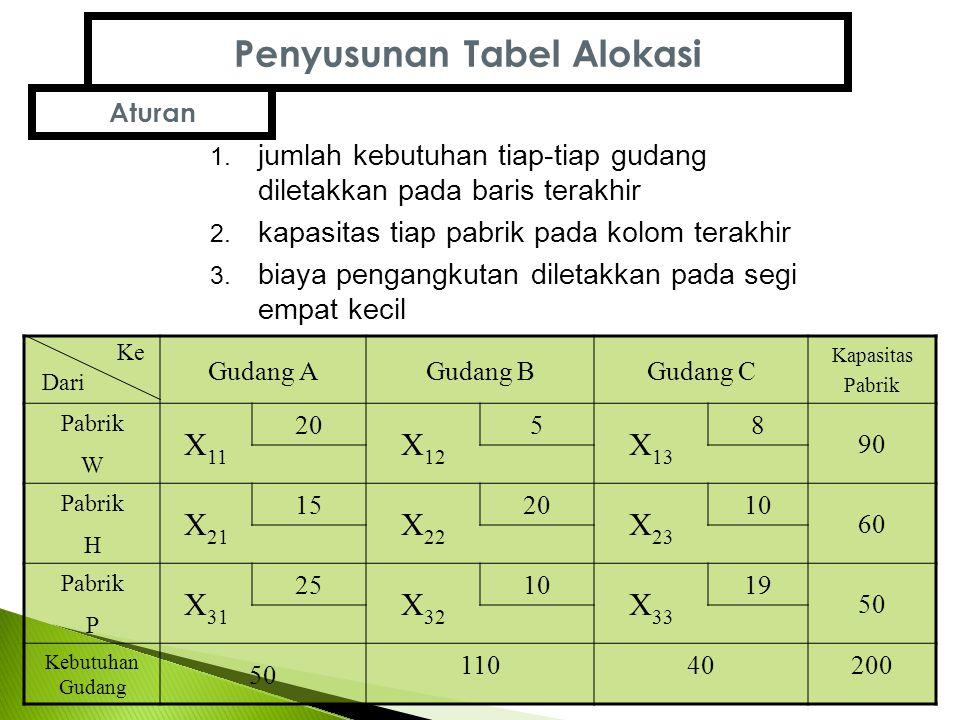 Penyusunan Tabel Alokasi 1.jumlah kebutuhan tiap-tiap gudang diletakkan pada baris terakhir 2.