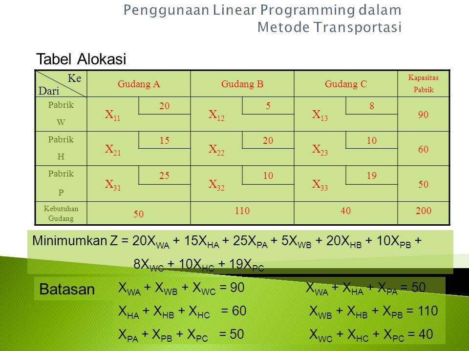 Gudang A Gudang B Gudang C Kapasitas Pabrik Pabrik 20 60 5 30 8 90 W Pabrik 50 1520 10 60 H Pabrik 25 50 1019 50 P Kebutuhan Gudang 5011040200 Ke Dari Setelah terisi semua, maka biaya transportasinya yang harus dibayar adalah 60(Rp 5,-) + 30(Rp 8,-) + 50(Rp 15,-) + 50(Rp 15,-) + 10(Rp 10,-) + 50(Rp 10,-) = Rp 1.890,-
