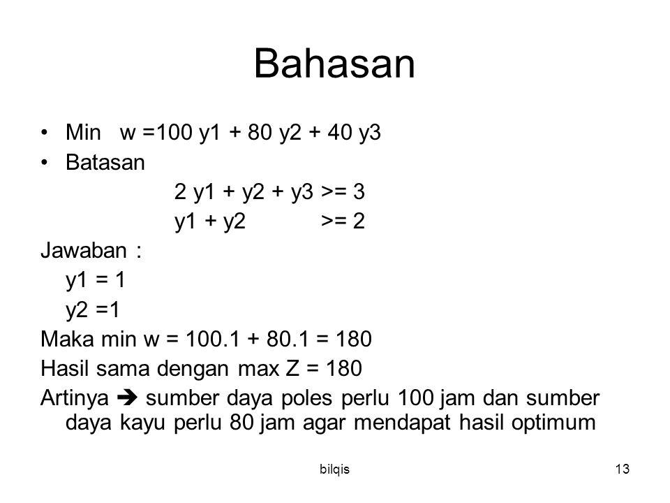 bilqis13 Bahasan Min w =100 y1 + 80 y2 + 40 y3 Batasan 2 y1 + y2 + y3 >= 3 y1 + y2 >= 2 Jawaban : y1 = 1 y2 =1 Maka min w = 100.1 + 80.1 = 180 Hasil s