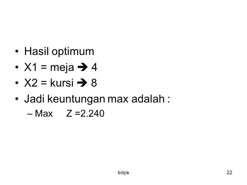 bilqis22 Hasil optimum X1 = meja  4 X2 = kursi  8 Jadi keuntungan max adalah : –Max Z =2.240